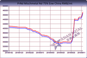 The price trend of Rare Earth Metal PrNd in the first half of 2019