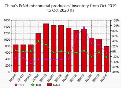 China's PrNd mischmetal producers' inventory down by 22.9% Mon in Oct Asian Metal Database
