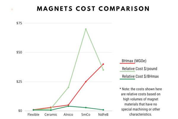 Magnet Cost Comparison NdFeB, SmCo, AlNiCo, ferrite and soft magnetic materials