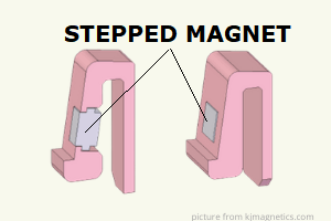STEPPED MAGNETS USED ON PLASTIC MOLD
