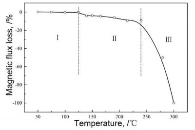Thermal demagnetization curve of NdFeB permanent magnets