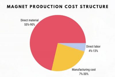 main production cost structure of magnets