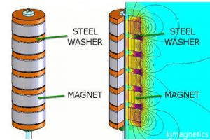 structure of magnet stack